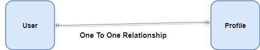 One To One Relationship Diagram